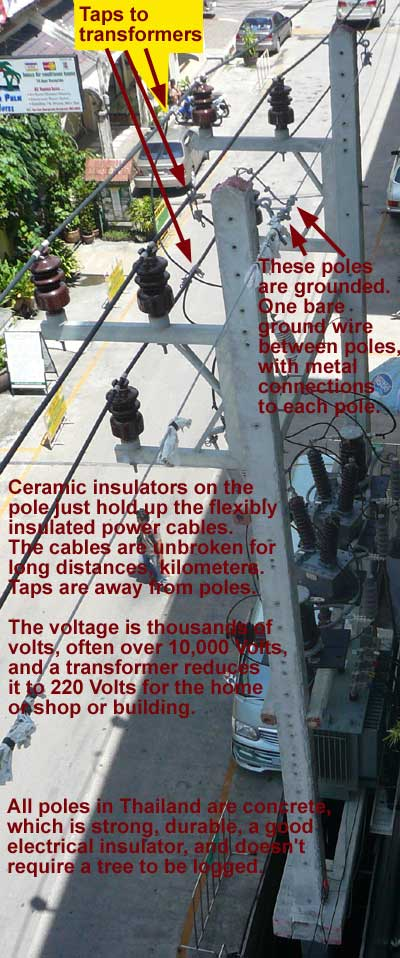 Electricity and Electrical Appliances of 220 Volts in Thailand